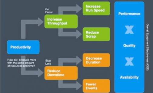 Increase Throughput and Reduce Downtime With AutoCoding Systems' Performance Monitoring Solution