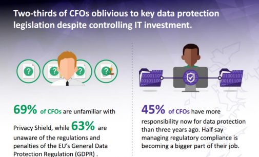 CFO Survey Says 69% are Unaware of Key Data Regulations