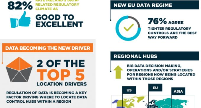 Data Business Survey Says 96% View Ireland Favourably as Investment Destination