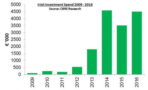 Investment In Irish Commercial Property Reached €4.5 Billion In 2016