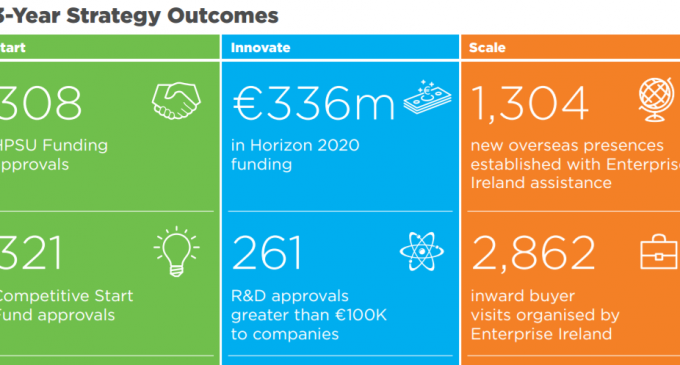 Enterprise Ireland Launches Strategy to 2020