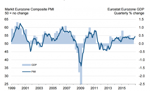 Eurozone Economy Expands at Fastest Rate in 67 Months