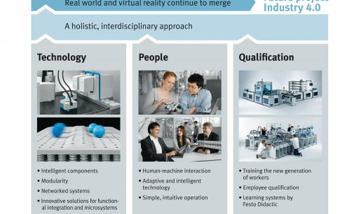 Industry 4.0 finds increasing application in production