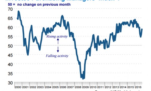 Service Sector New Order Growth Sees Five-Month High