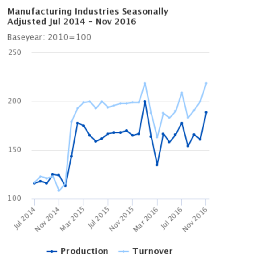 Industrial Production increased by 17.1% in November 2016