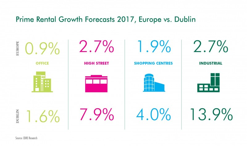 Prime Industrial Rents Expected to Grow 13.9 Percent in 2017