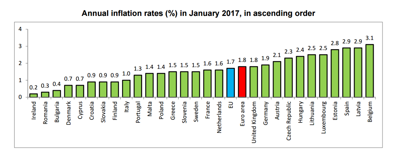 Ireland Records Lowest Annual Inflation in the Eurozone