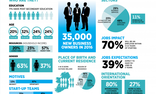 Entrepreneurship in Ireland at pre-recession levels with 35,000 new business owners in 2016