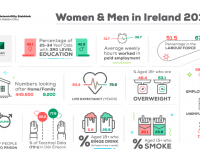 Irish Women More Likely to Have a Third-level Qualification Than Men